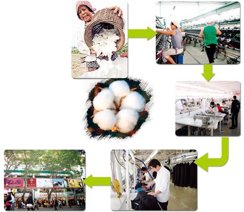 纺织服装产业链 面临 棉花 困局